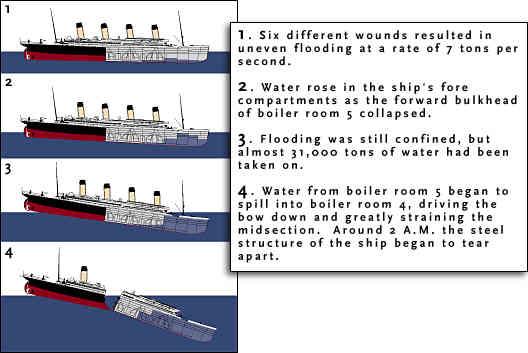 wie tief ist die titanic gesunken